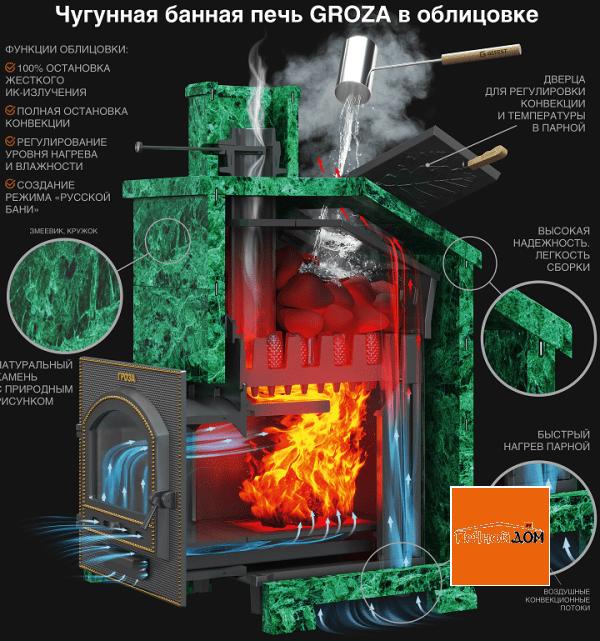 фото Банная печь Гефест Гроза 24 (П) в облицовке Классика Змеевик