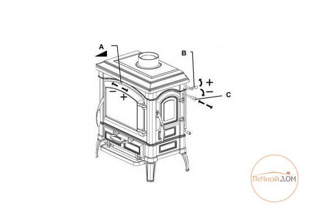 фото Печь-камин La Nordica Isotta Evo чугунная